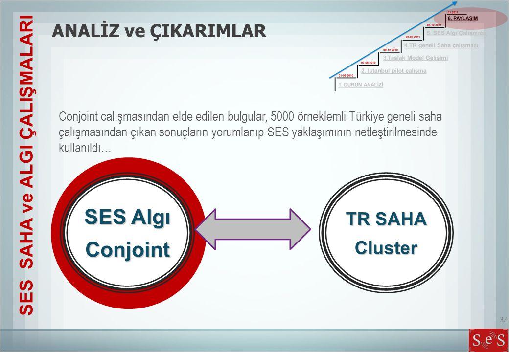 32 Conjoint calışmasından elde edilen bulgular, 5000 örneklemli Türkiye geneli saha çalışmasından çıkan sonuçların yorumlanıp SES yaklaşımının netleşt