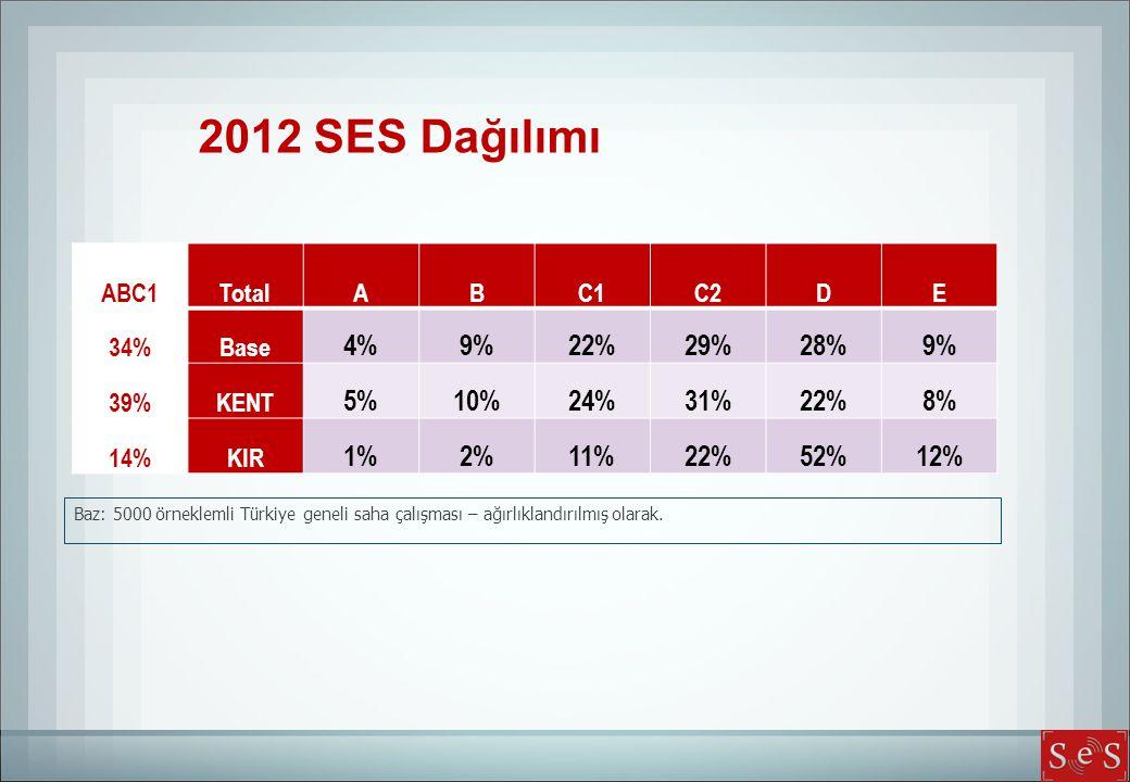 Baz: 5000 örneklemli Türkiye geneli saha çalışması – ağırlıklandırılmış olarak. 2012 SES Dağılımı ABC1TotalABC1C2DE 34%Base 4%9%22%29%28%9% 39%KENT 5%