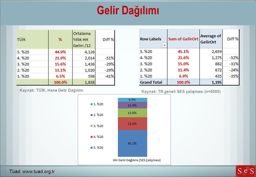 Gelir Dağılımı Tüad www.tuad.org.tr Kaynak: TR geneli SES çalışması (n=5000) Kaynak: TÜİK, Hane Gelir Dağılımı