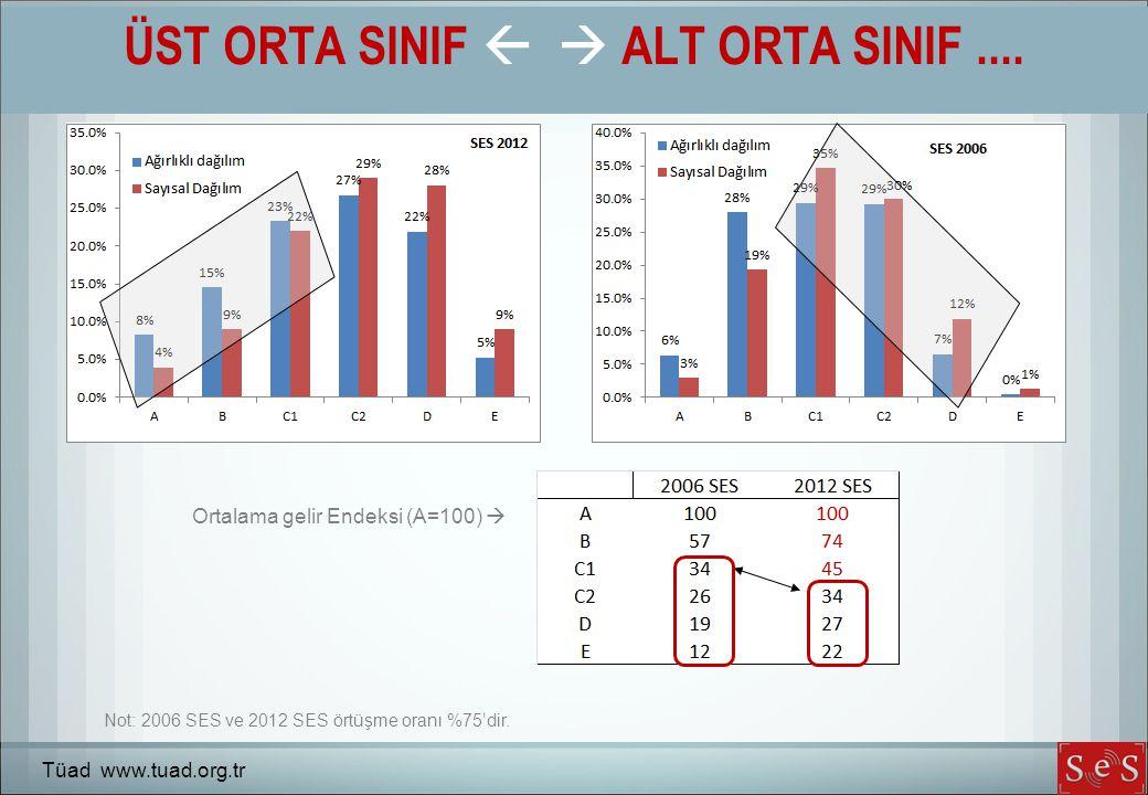 ÜST ORTA SINIF   ALT ORTA SINIF.... Tüad www.tuad.org.tr Ortalama gelir Endeksi (A=100)  Not: 2006 SES ve 2012 SES örtüşme oranı %75'dir.