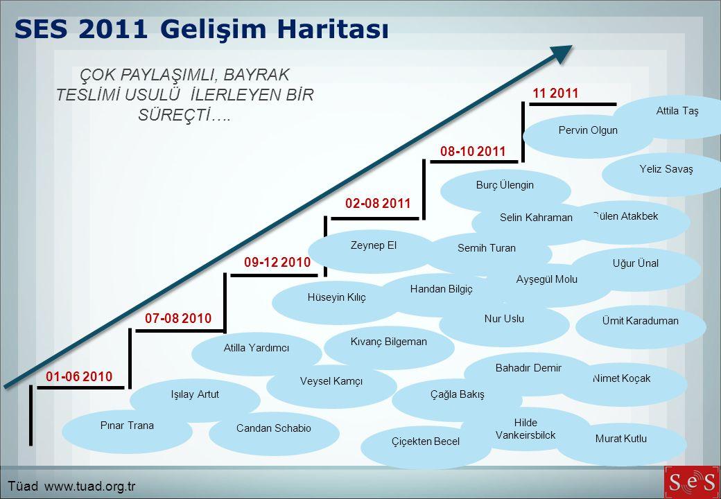 SES 2011 Gelişim Haritası ÇOK PAYLAŞIMLI, BAYRAK TESLİMİ USULÜ İLERLEYEN BİR SÜREÇTİ….