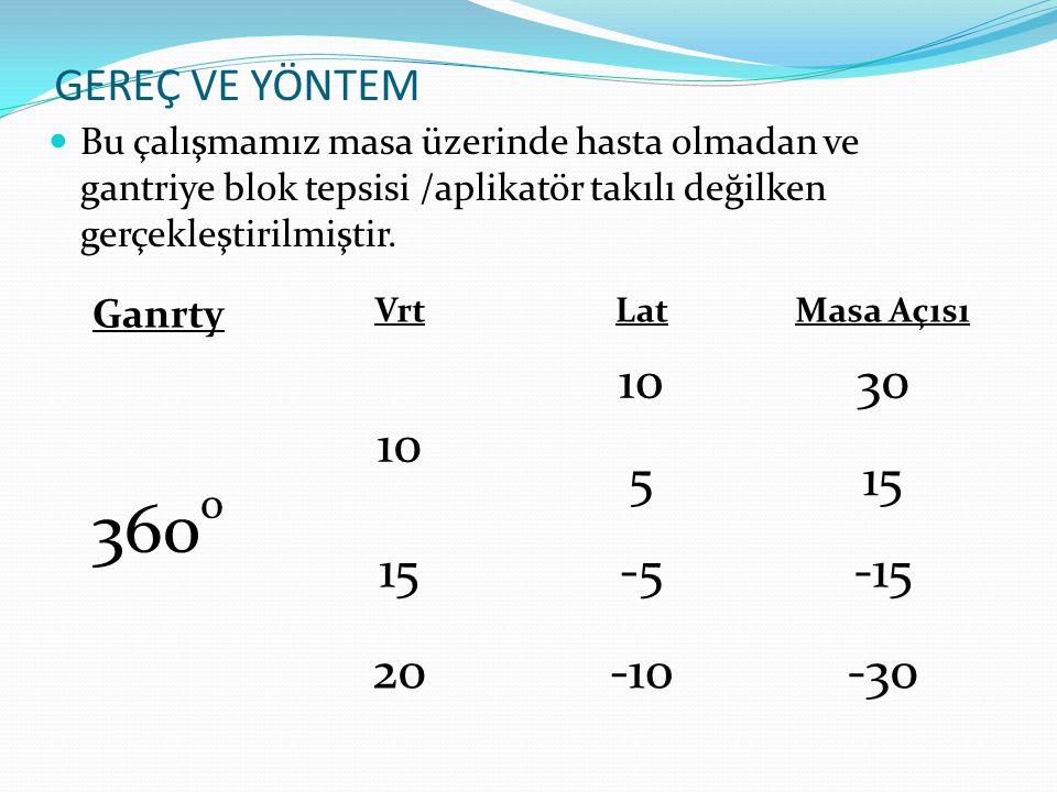 ELEKTA -Lng; 60 cm (akciğer tedavi alanı lokalizasyonu) -Lat; -10 cm -Vrt; izomerkezin 20 cm altında -Gantry 250 o -230 o arasında çarpışma .