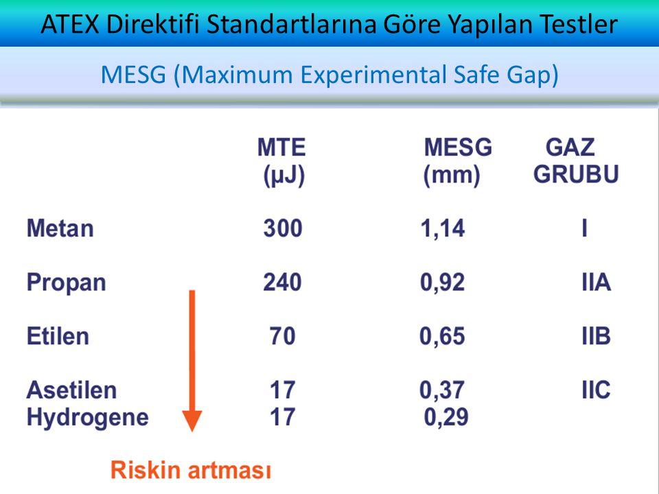 ATEX Direktifi Standartlarına Göre Yapılan Testler MESG (Maximum Experimental Safe Gap)
