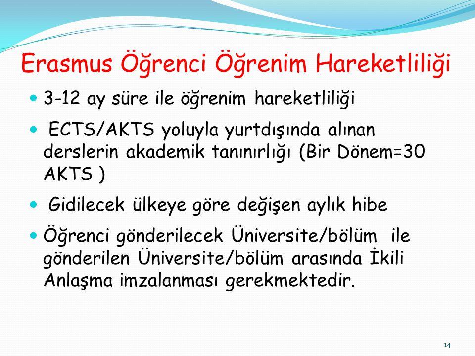 Erasmus Öğrenci Öğrenim Hareketliliği  3-12 ay süre ile öğrenim hareketliliği  ECTS/AKTS yoluyla yurtdışında alınan derslerin akademik tanınırlığı (Bir Dönem=30 AKTS )  Gidilecek ülkeye göre değişen aylık hibe  Öğrenci gönderilecek Üniversite/bölüm ile gönderilen Üniversite/bölüm arasında İkili Anlaşma imzalanması gerekmektedir.