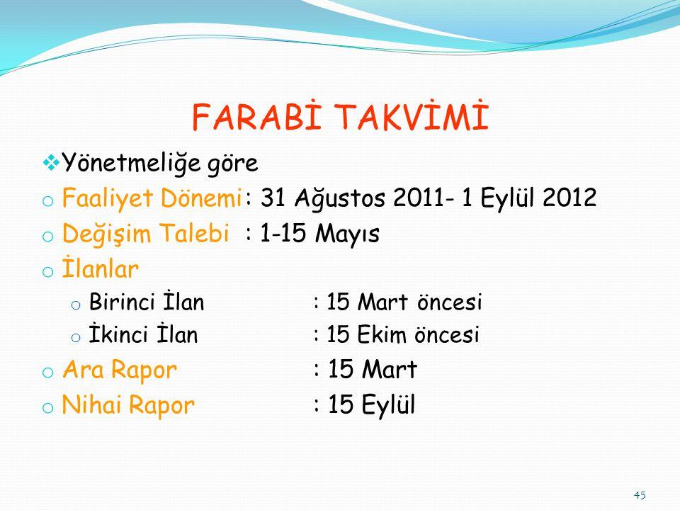 FARABİ TAKVİMİ  Yönetmeliğe göre o Faaliyet Dönemi: 31 Ağustos 2011- 1 Eylül 2012 o Değişim Talebi: 1-15 Mayıs o İlanlar o Birinci İlan: 15 Mart önce