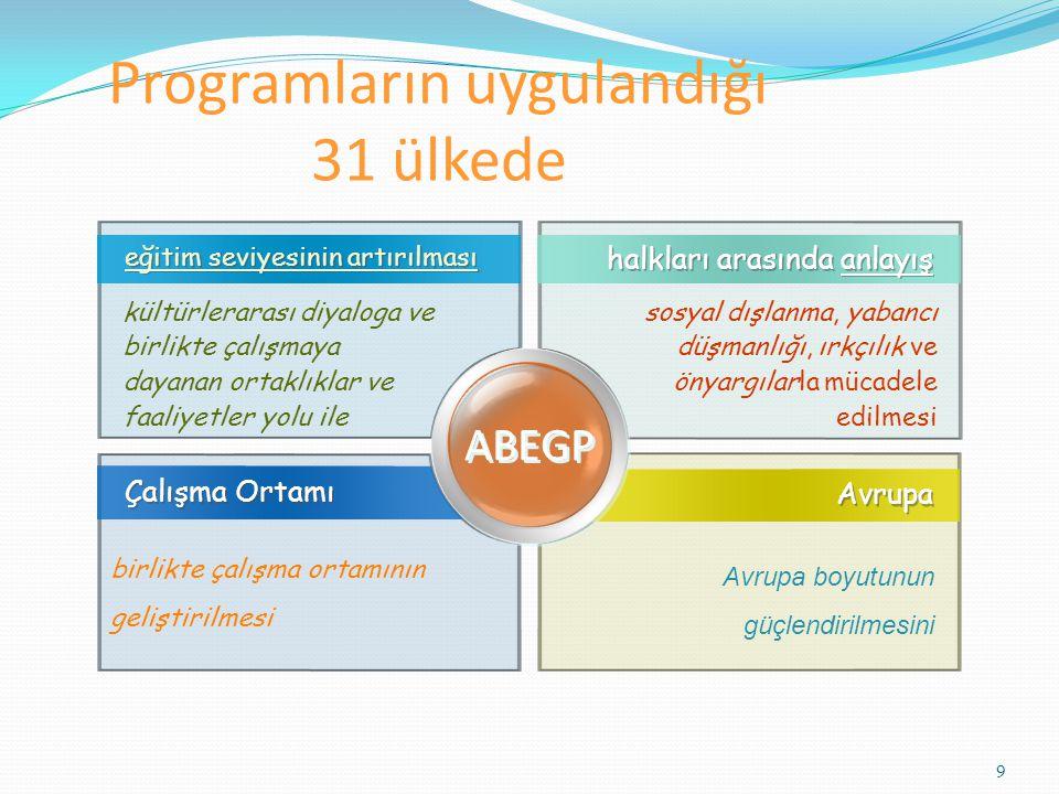 10 Programın Bütçesi Programa katılan 31 ülkenin nüfuslarına oranla ortak havuza koydukları para ile oluşmaktadır.