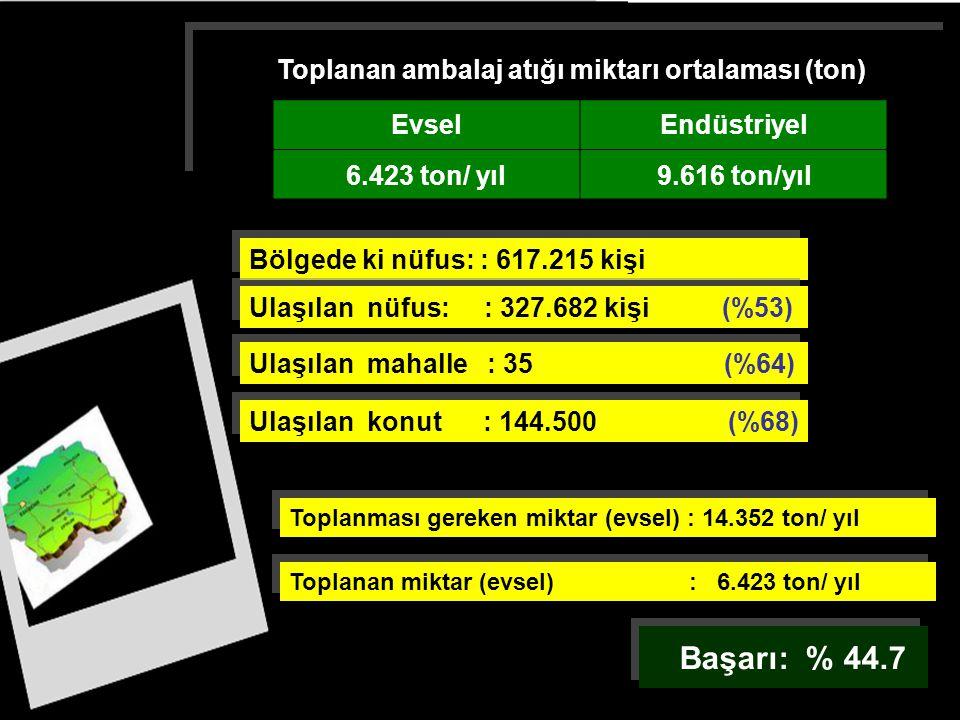 Toplanan ambalaj atığı miktarı ortalaması (ton) Toplanan ambalaj atığı miktarı ortalaması (ton) EvselEndüstriyel 6.423 ton/ yıl9.616 ton/yıl Bölgede k