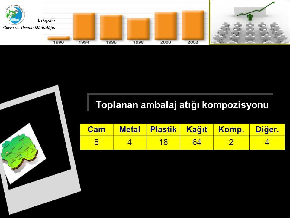 Toplanan ambalaj atığı kompozisyonu CamMetalPlastikKağıtKomp.Diğer. 84186424 Eskişehir Çevre ve Orman Müdürlüğü