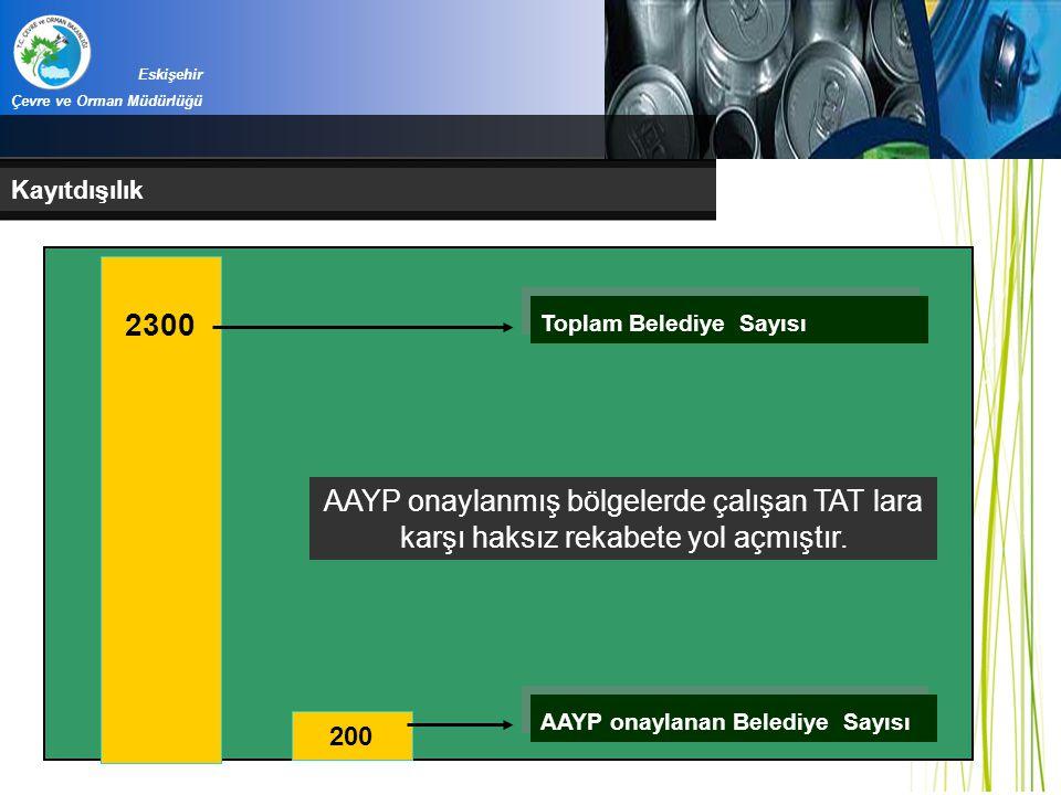 Eskişehir Çevre ve Orman Müdürlüğü Kayıtdışılık 2300 200 Toplam Belediye Sayısı AAYP onaylanan Belediye Sayısı AAYP onaylanmış bölgelerde çalışan TAT