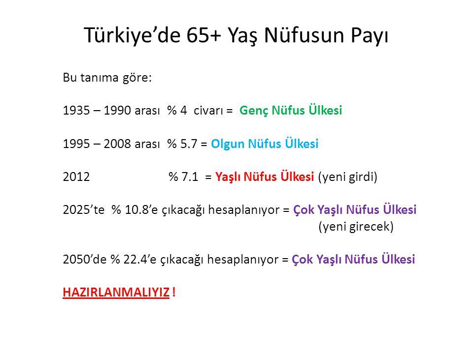 Türkiye'de 65+ Yaş Nüfusun Payı Bu tanıma göre: 1935 – 1990 arası % 4 civarı = Genç Nüfus Ülkesi 1995 – 2008 arası % 5.7 = Olgun Nüfus Ülkesi 2012 % 7.1 = Yaşlı Nüfus Ülkesi (yeni girdi) 2025'te % 10.8'e çıkacağı hesaplanıyor = Çok Yaşlı Nüfus Ülkesi (yeni girecek) 2050'de % 22.4'e çıkacağı hesaplanıyor = Çok Yaşlı Nüfus Ülkesi HAZIRLANMALIYIZ !