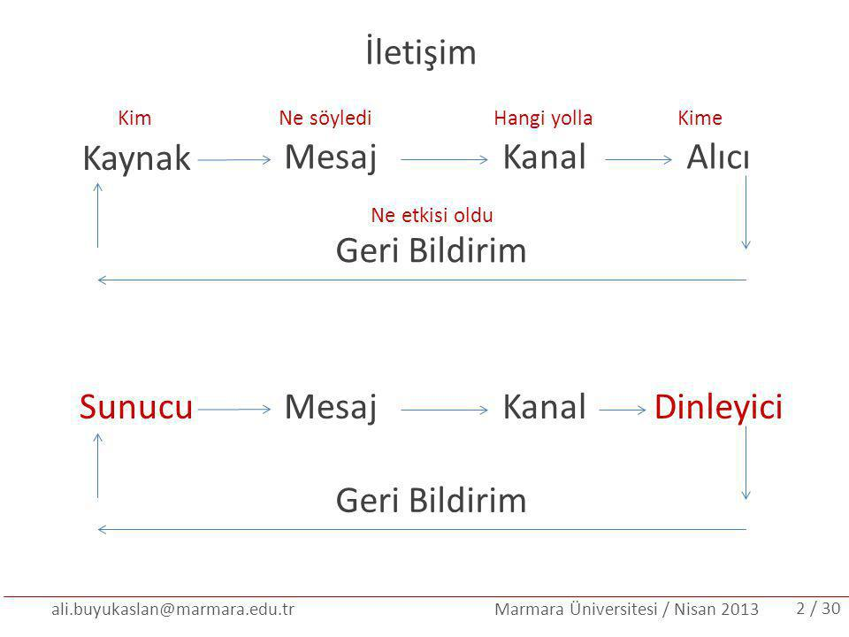 ali.buyukaslan@marmara.edu.tr Marmara Üniversitesi / Nisan 2013 İletişim Kaynak AlıcıMesajKanal Geri Bildirim KimNe söylediHangi yollaKime Ne etkisi o