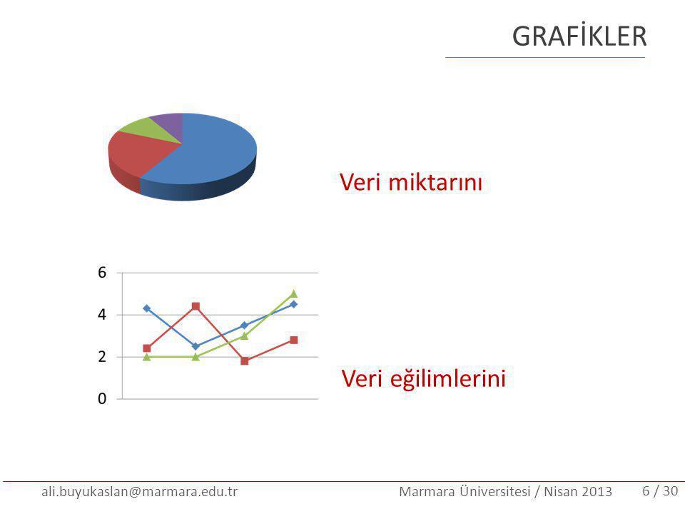 ali.buyukaslan@marmara.edu.tr Marmara Üniversitesi / Nisan 2013 GRAFİKLER Veri miktarını Veri eğilimlerini / 306