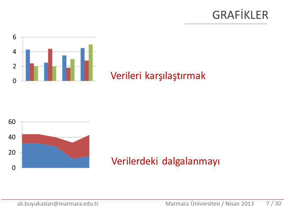 ali.buyukaslan@marmara.edu.tr Marmara Üniversitesi / Nisan 2013 GRAFİKLER Verileri karşılaştırmak Verilerdeki dalgalanmayı / 307