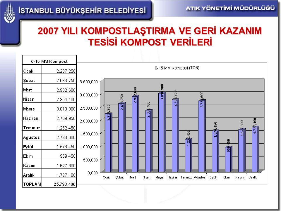 2007 YILI KOMPOSTLAŞTIRMA VE GERİ KAZANIM TESİSİ KOMPOST VERİLERİ (TON)
