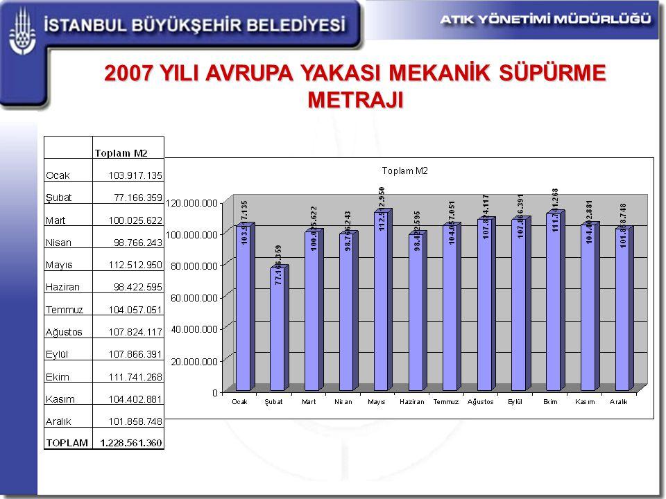 2007 YILI AVRUPA YAKASI MEKANİK SÜPÜRME METRAJI