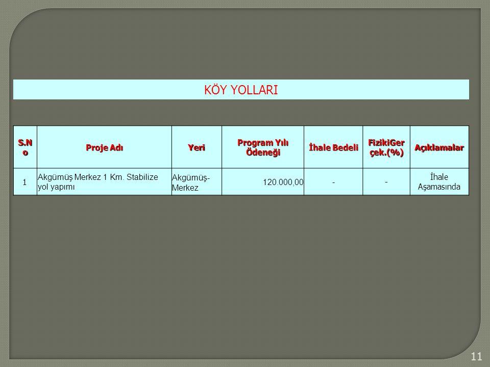 11 KÖY YOLLARI S.N o Proje Adı Yeri Program Yılı Ödeneği İhale Bedeli FizikiGer çek.(%) Açıklamalar 1 Akgümüş Merkez 1 Km.