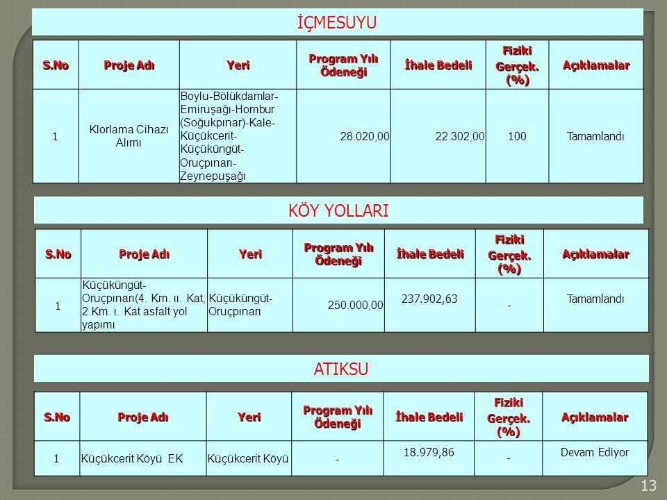 13 İÇMESUYU S.No Proje Adı Yeri Program Yılı Ödeneği İhale Bedeli Fiziki Gerçek. (%) Açıklamalar 1 Klorlama Cihazı Alımı Boylu-Bölükdamlar- Emiruşağı-