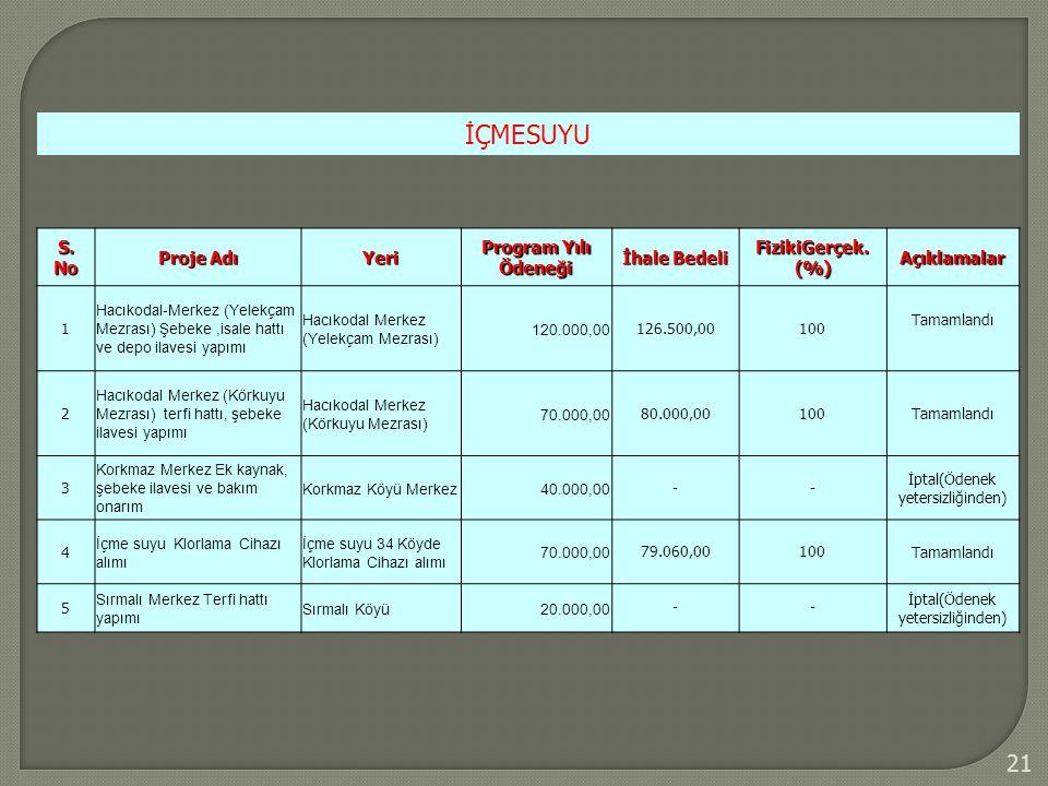 21 İÇMESUYU S. No Proje Adı Yeri Program Yılı Ödeneği İhale Bedeli FizikiGerçek. (%) Açıklamalar 1 Hacıkodal-Merkez (Yelekçam Mezrası) Şebeke,isale ha