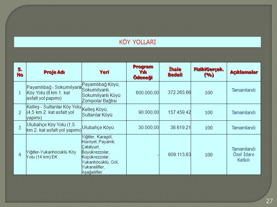 27 KÖY YOLLARI S. No Proje Adı Yeri Program Yılı Ödeneği İhale Bedeli FizikiGerçek. (%) Açıklamalar 1 Payamlıbağ - Sokumilyanlı Köy Yolu (6 km 1. kat