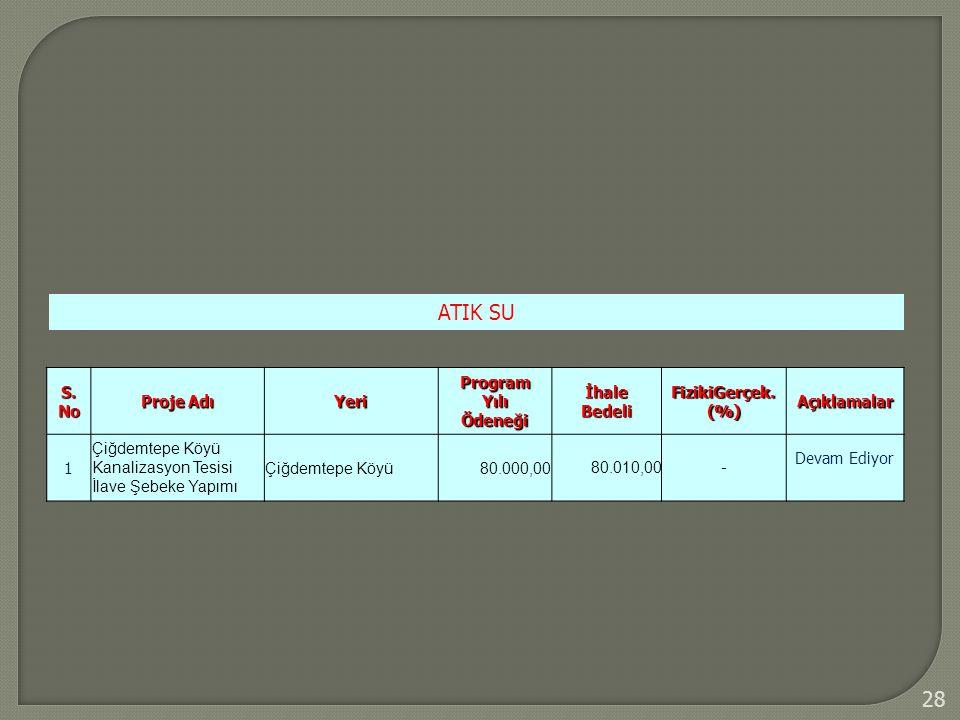 28 ATIK SU S. No Proje Adı Yeri Program Yılı Ödeneği İhale Bedeli FizikiGerçek. (%) Açıklamalar 1 Çiğdemtepe Köyü Kanalizasyon Tesisi İlave Şebeke Yap