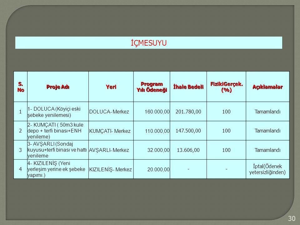 30 İÇMESUYU S. No Proje Adı Yeri Program Yılı Ödeneği İhale Bedeli FizikiGerçek. (%) Açıklamalar 1 1- DOLUCA (Köyiçi eski şebeke yenilemesi) DOLUCA- M