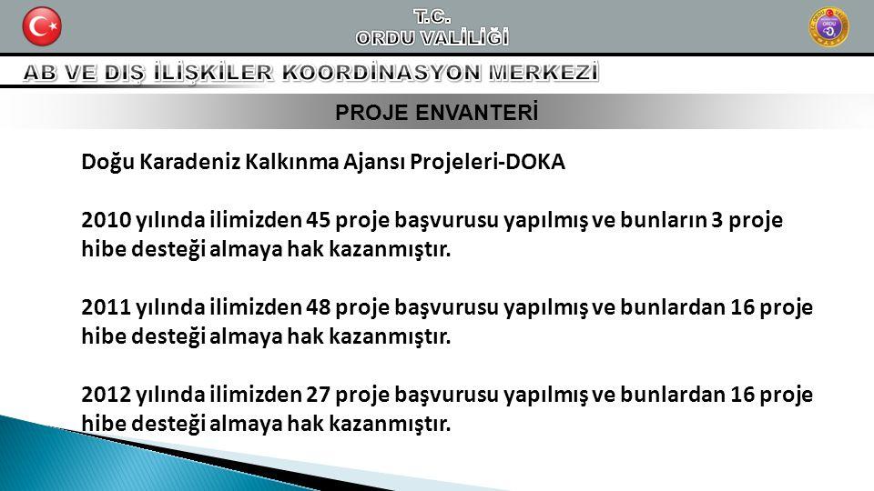 PROJE ENVANTERİ Doğu Karadeniz Kalkınma Ajansı Projeleri-DOKA 2010 yılında ilimizden 45 proje başvurusu yapılmış ve bunların 3 proje hibe desteği alma