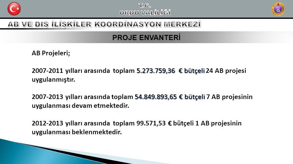 PROJE ENVANTERİ AB Projeleri; 5.273.759,36 € bütçeli 2007-2011 yılları arasında toplam 5.273.759,36 € bütçeli 24 AB projesi uygulanmıştır. 54.849.893,