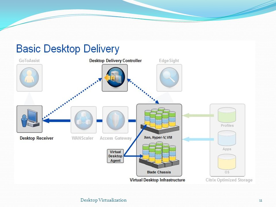 Desktop Virtualization11