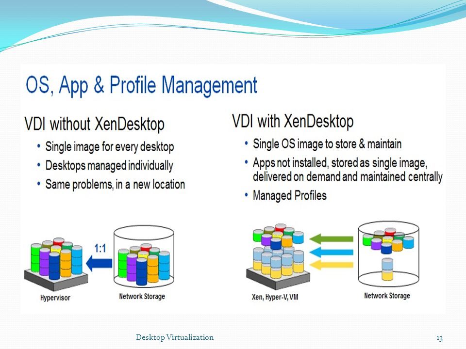 Desktop Virtualization13