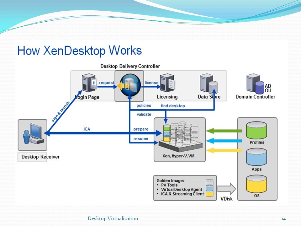 Desktop Virtualization14