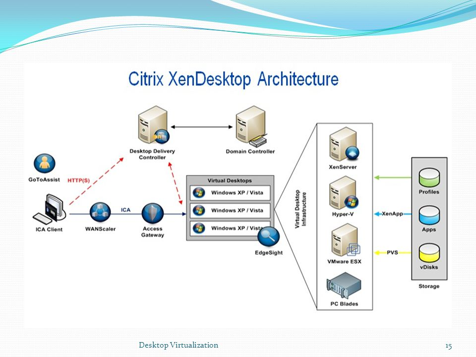 Desktop Virtualization15