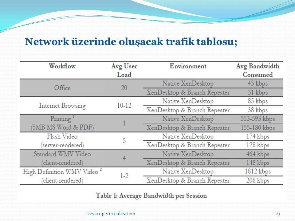 Desktop Virtualization23 Network üzerinde oluşacak trafik tablosu;
