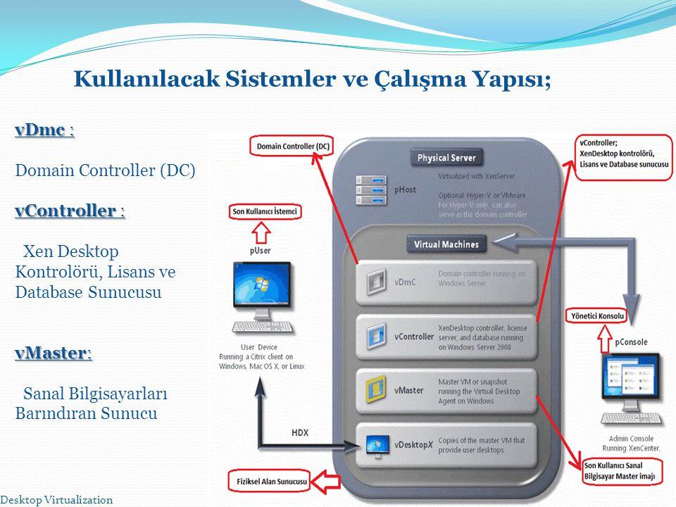 Desktop Virtualization 7 Kullanılacak Sistemler ve Çalışma Yapısı; vDmc : Domain Controller (DC) vController : Xen Desktop Kontrolörü, Lisans ve Datab