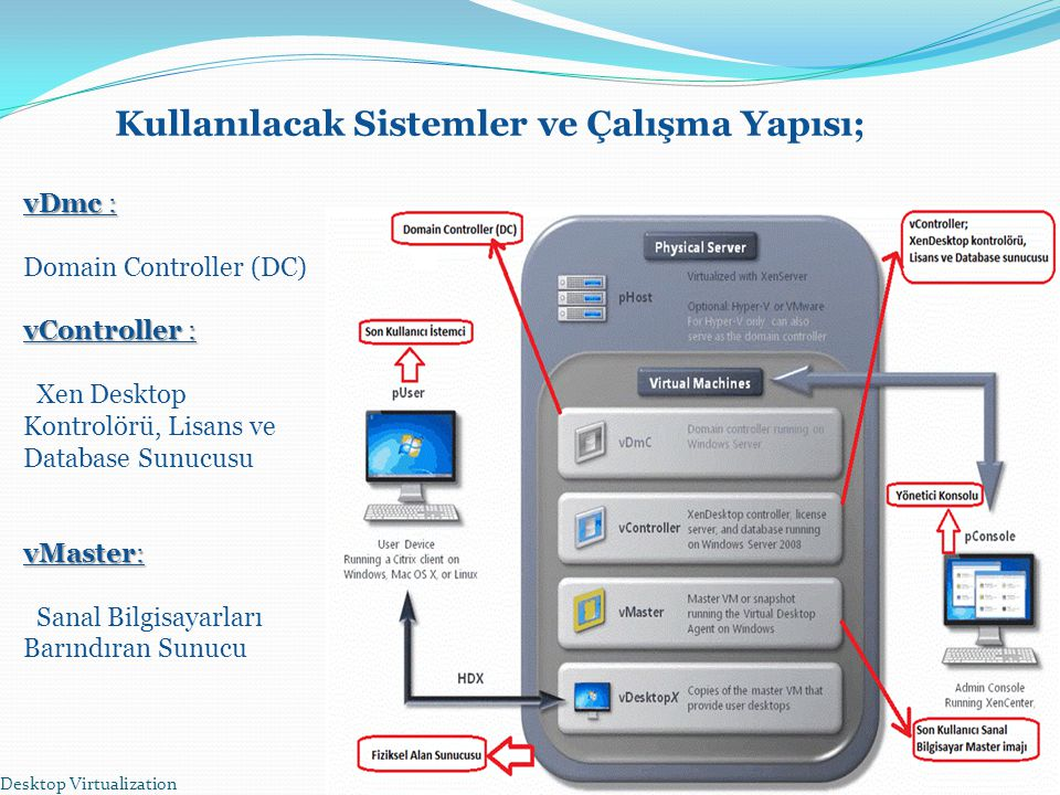 Desktop Virtualization18