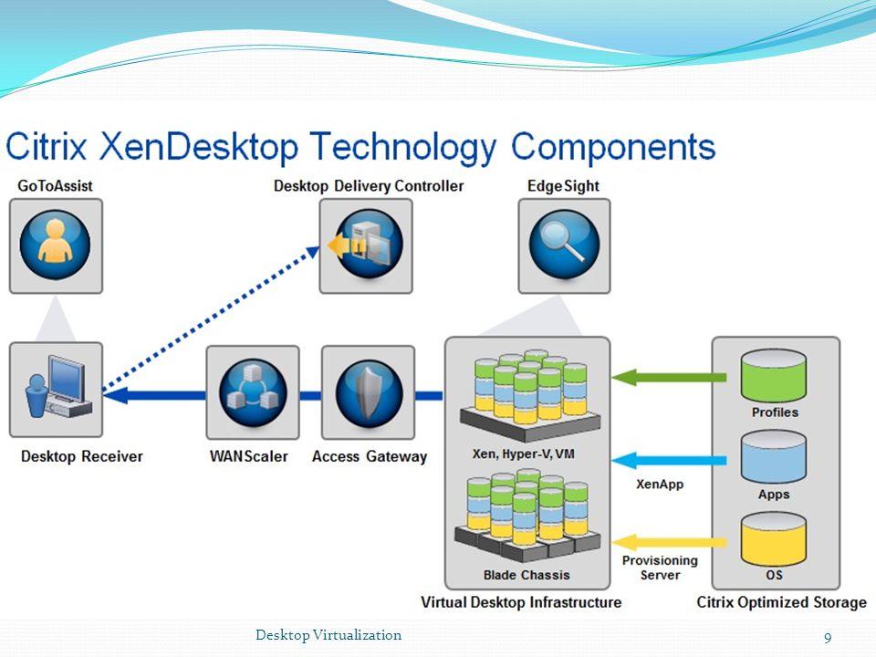 Desktop Virtualization20 Virtual Desktop Donanım İhtiyaçları Operating SystemEstimated vDisk Size Windows XP10 GB - 15 GB Windows Vista20 GB - 25 GB Windows 715 GB - 25 GB Harddisk Gereksinimi;