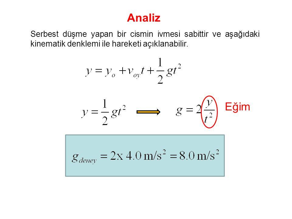 Serbest düşme yapan bir cismin ivmesi sabittir ve aşağıdaki kinematik denklemi ile hareketi açıklanabilir. Analiz Eğim