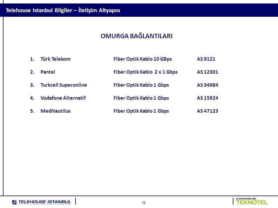 12 Telehouse Istanbul Bilgiler – İletişim Altyapısı OMURGA BAĞLANTILARI 1.Türk TelekomFiber Optik Kablo 10 GBpsAS 9121 2.PantelFiber Optik Kablo 2 x 1 GbpsAS 12301 3.Turkcell SuperonlineFiber Optik Kablo 1 GbpsAS 34984 4.Vodafone AlternatifFiber Optik Kablo 1 GbpsAS 15924 5.MedNautilusFiber Optik Kablo 1 GbpsAS 47123