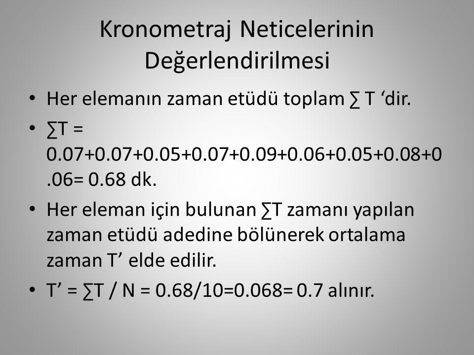 Kronometraj Neticelerinin Değerlendirilmesi • Her elemanın zaman etüdü toplam ∑ T 'dir. • ∑T = 0.07+0.07+0.05+0.07+0.09+0.06+0.05+0.08+0.06= 0.68 dk.
