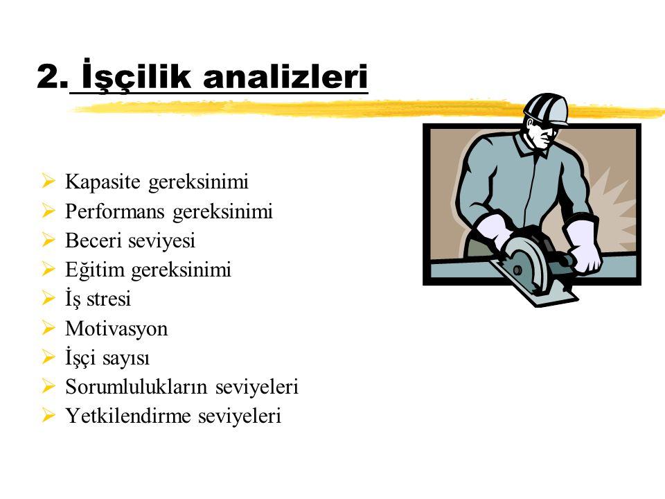 2. İşçilik analizleri  Kapasite gereksinimi  Performans gereksinimi  Beceri seviyesi  Eğitim gereksinimi  İş stresi  Motivasyon  İşçi sayısı 
