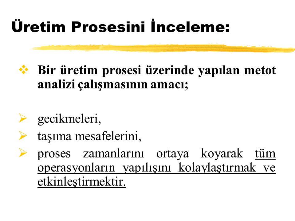 Üretim Prosesini İnceleme:  Bir üretim prosesi üzerinde yapılan metot analizi çalışmasının amacı;  gecikmeleri,  taşıma mesafelerini,  proses zama