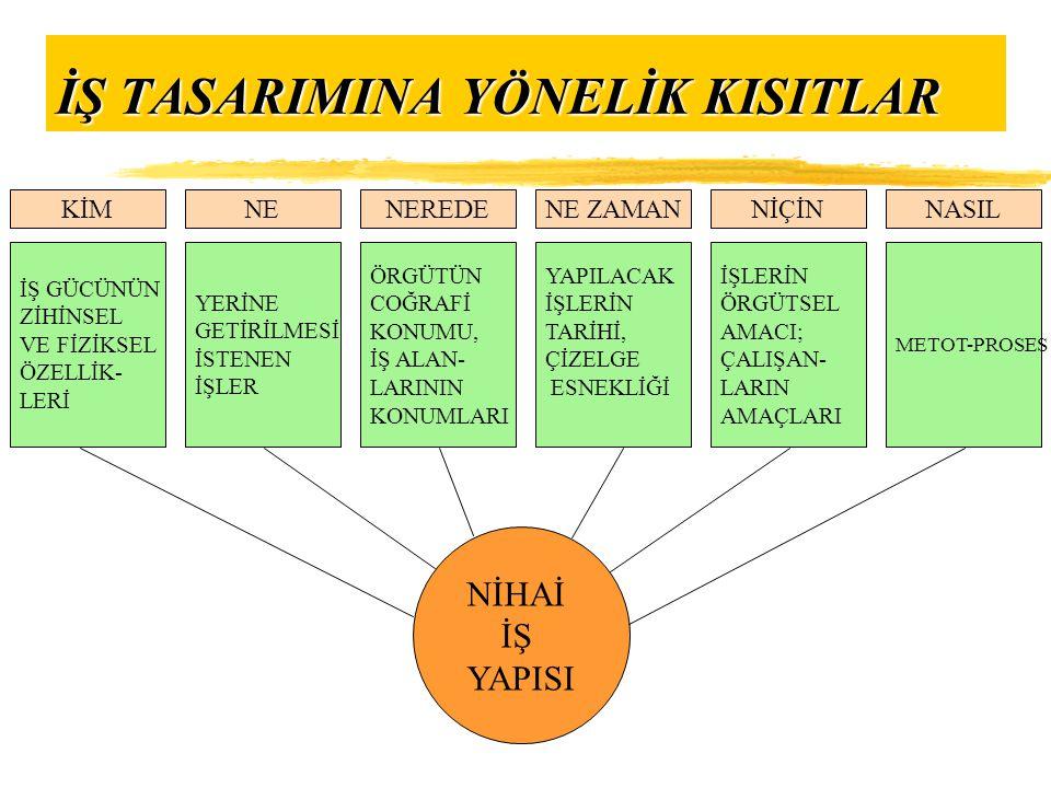  Proses Akış Diyagramları:Bir tam sayfa üzerine çizilen bu diyagram üç bölümden oluşmaktadır.