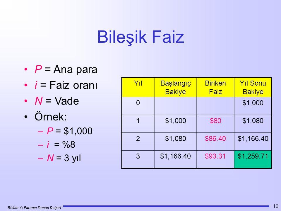 Bölüm 4: Paranın Zaman Değeri 10 Bileşik Faiz •P = Ana para •i = Faiz oranı •N = Vade •Örnek: –P = $1,000 –i = %8 –N = 3 yıl YılBaşlangıç Bakiye Biriken Faiz Yıl Sonu Bakiye 0$1,000 1 $80$1,080 2 $86.40$1,166.40 3 $93.31$1,259.71