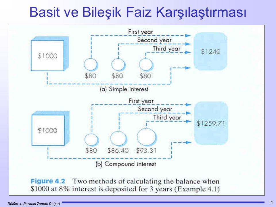 Bölüm 4: Paranın Zaman Değeri 11 Basit ve Bileşik Faiz Karşılaştırması