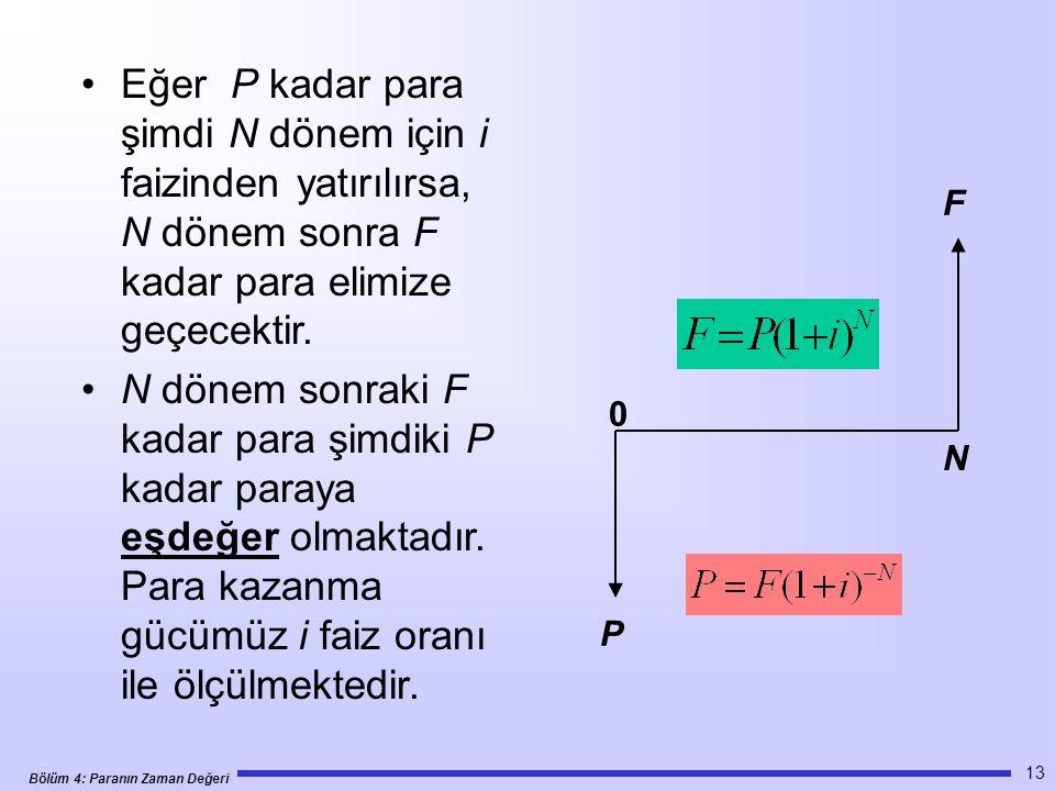 Bölüm 4: Paranın Zaman Değeri 13 •Eğer P kadar para şimdi N dönem için i faizinden yatırılırsa, N dönem sonra F kadar para elimize geçecektir.