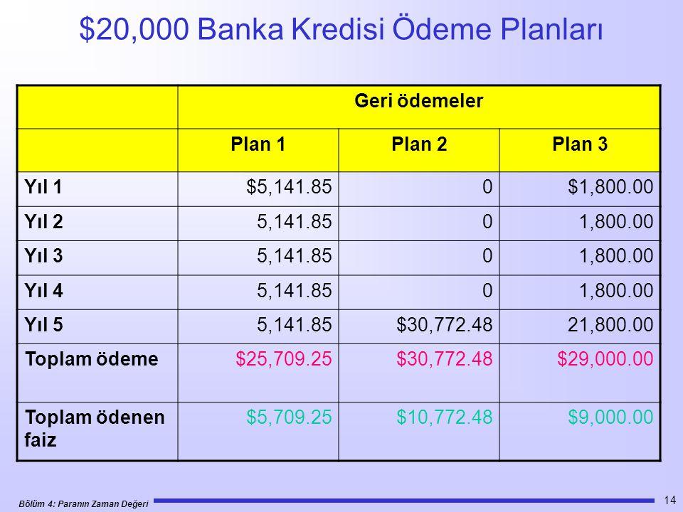 Bölüm 4: Paranın Zaman Değeri 14 $20,000 Banka Kredisi Ödeme Planları Geri ödemeler Plan 1Plan 2Plan 3 Yıl 1$5,141.850$1,800.00 Yıl 25,141.8501,800.00 Yıl 35,141.8501,800.00 Yıl 45,141.8501,800.00 Yıl 55,141.85$30,772.4821,800.00 Toplam ödeme$25,709.25$30,772.48$29,000.00 Toplam ödenen faiz $5,709.25$10,772.48$9,000.00