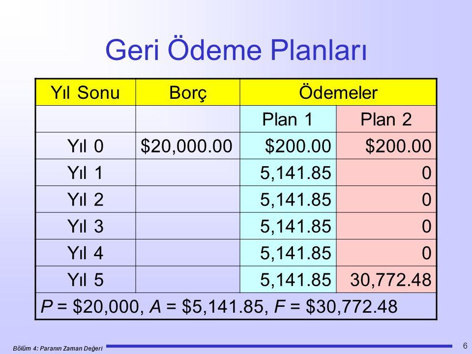 Bölüm 4: Paranın Zaman Değeri 47 Örnek 4.20 $1,000 $1,250 $1,500 $1,750 $2,000 1 2 3 4 5 0 P =?