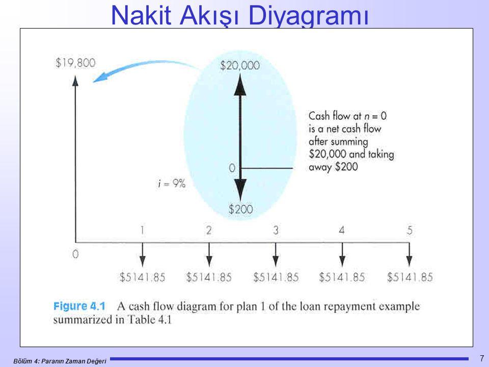 Bölüm 4: Paranın Zaman Değeri 18 Örnek 4.4 •Örnek 4.3'de, 5 yıl sonra $3000 almanın %8 faiz oranı esas alındığında şimdi alınan $2,042 eşdeğer olduğunu hesapladık.