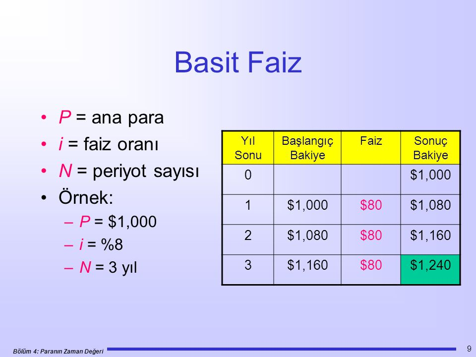 Bölüm 4: Paranın Zaman Değeri 20 Örnek 4.5 •Örnek 4.3'de, 5 yıl sonra $3000 almanın %8 faiz oranı esas alındığında şimdi alınan $2,042 eşdeğer olduğunu hesapladık.