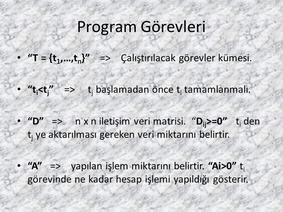 """Program Görevleri • """"T = {t 1,…,t n }"""" => Çalıştırılacak görevler kümesi. • """"t i t j başlamadan önce t i tamamlanmalı. • """"D"""" => n x n iletişim veri ma"""