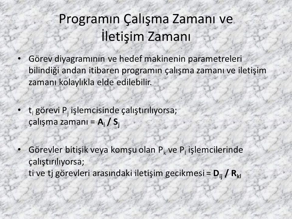 Programın Çalışma Zamanı ve İletişim Zamanı • Görev diyagramının ve hedef makinenin parametreleri bilindiği andan itibaren programın çalışma zamanı ve